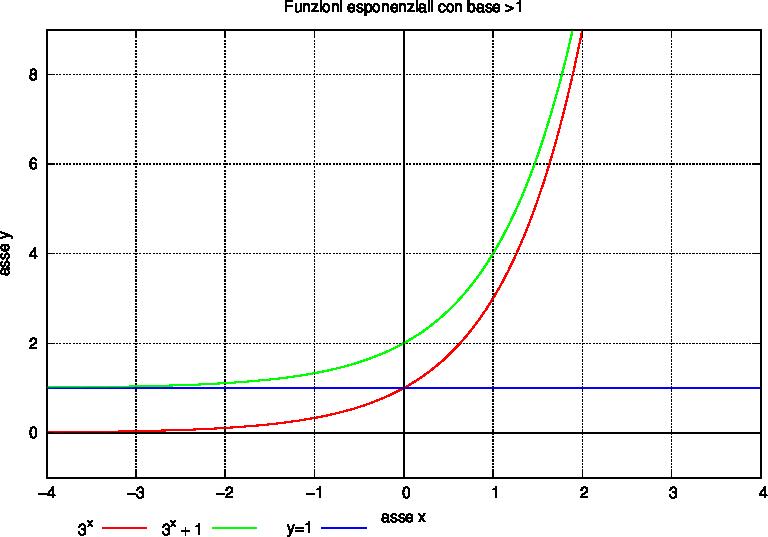 Grafico funzioni logaritmiche online dating