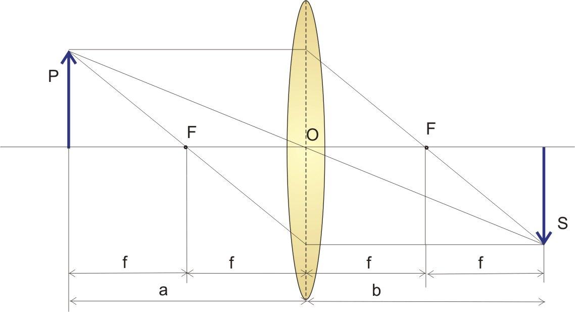 f11b641f9c Distanza a dell'oggetto pari al doppio della distanza focale
