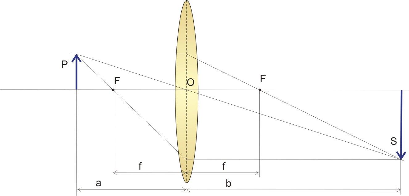 bb6ccddeea Distanza a dell'oggetto compresa tra la distanza focale e il doppio della distanza  focale