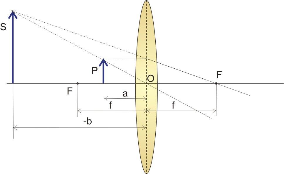 372a8ea6e8 Distanza dell'oggetto compresa tra la distanza focale e la lente