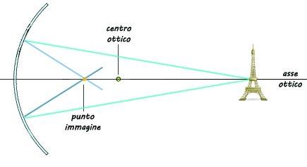 Ottica geometrica specchi - Ottica specchio cerignola ...