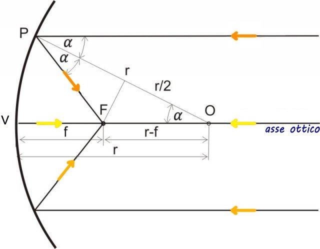 Specchi Convessi E Concavi.Ottica Geometrica Specchi Openprof Com