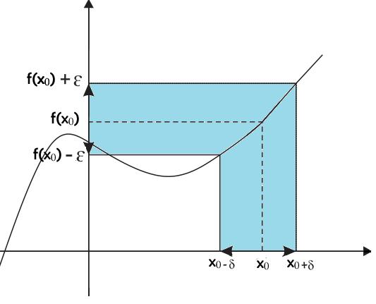 Limite Finito Per X Che Tende A Un Valore Finito.Limite Di Una Funzione Openprof Com