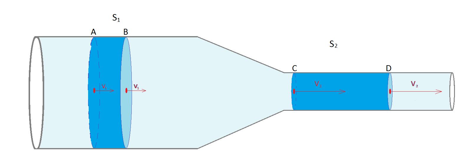 Risultati immagini per effetto venturi teorema continuità